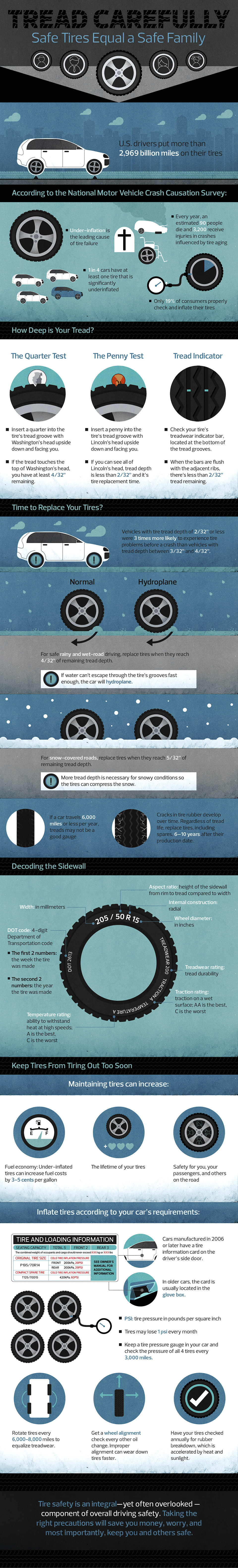 Tire Guide Parkside Motors